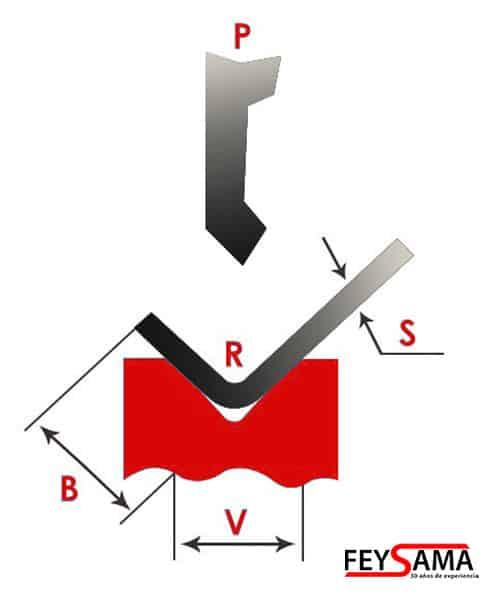 formula calculo tonelaje plegadora